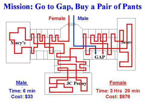 male female go to gap buy pants shopping